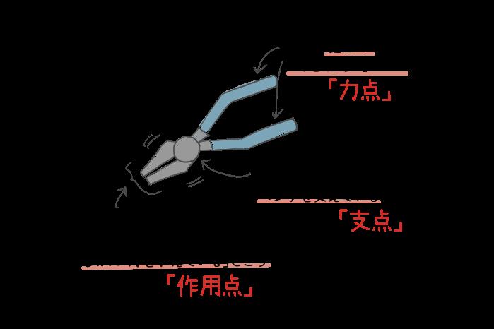 ペンチの力点・支点・作用点のイラスト