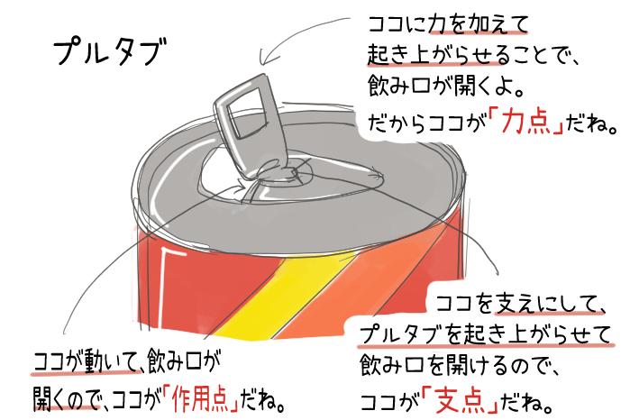 プルタブの力点・支点・作用点のイラスト