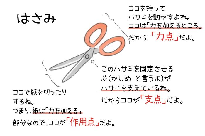 はさみの力点・支点・作用点のイラスト