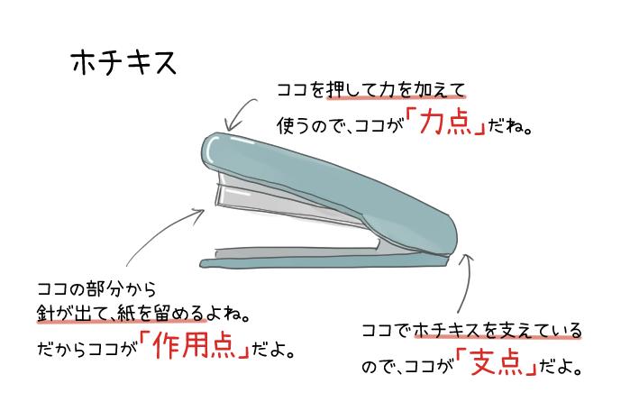 ホチキスの力点・支点・作用点のイラスト