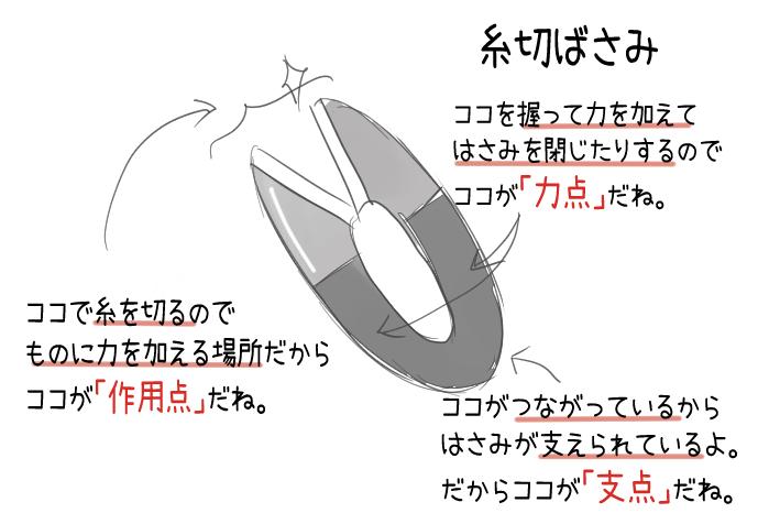 糸切ばさみの力点・支点・作用点のイラスト
