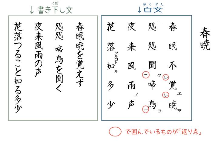 漢詩「春暁」の白文・書き下し文・返り点の画像