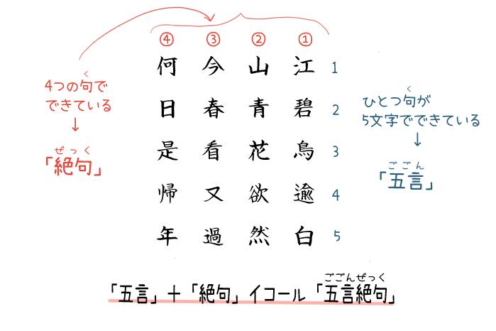 漢詩「絶句」が五言絶句であることを伝える画像