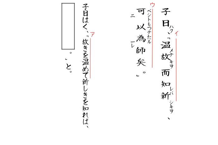 論語「温故知新」の問題のイラスト