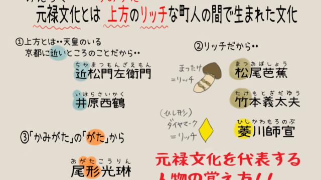 元禄文化の人物を覚える方法のイラスト