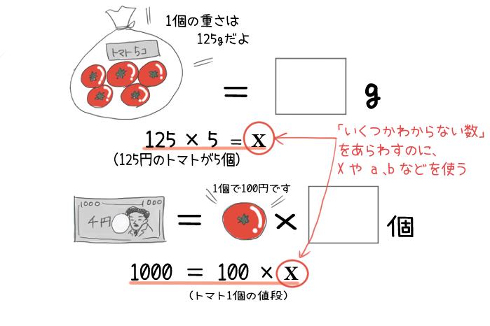 まだ分からない数をxにすることを説明するイラスト