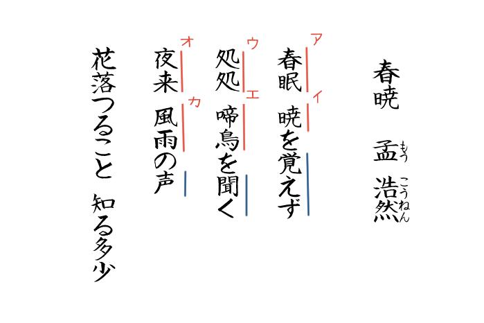 孟浩然の漢詩春暁についてのテスト問題の画像