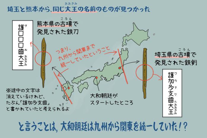 埼玉と熊本の古墳でワカタケル大王の鉄剣が見つかったイラスト
