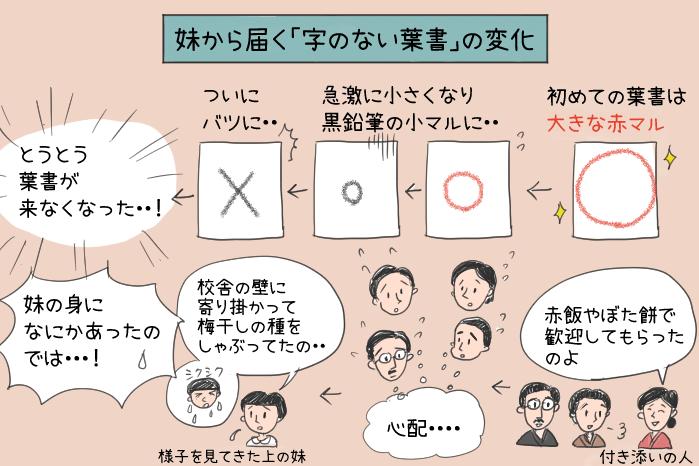 向田邦子著字のない葉書の妹からの葉書の変化のイラスト