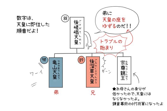 後嵯峨天皇・後深草天皇・亀山天皇の血縁関係のイラスト