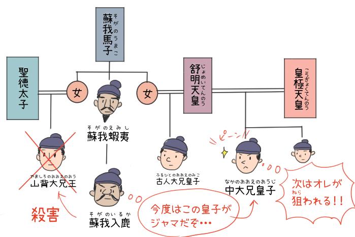 蘇我一族と中大兄皇子の関係のイラスト
