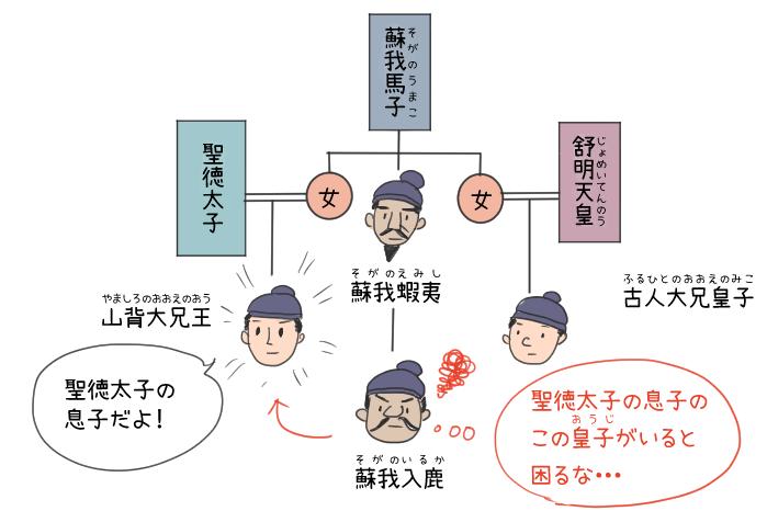 蘇我一族と山背大兄王の関係のイラスト