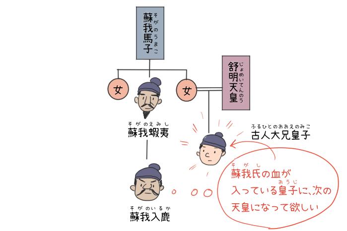 蘇我氏と古人大兄皇子の関係のイラスト