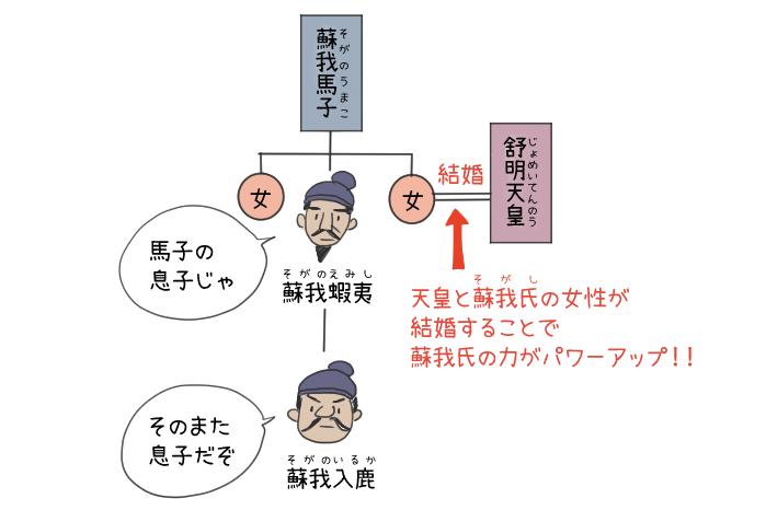 蘇我蝦夷と蘇我入鹿と舒明天皇の関係のイラスト