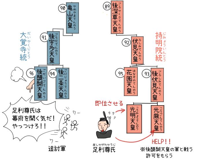 後醍醐天皇が足利尊氏追討軍を出したイラスト